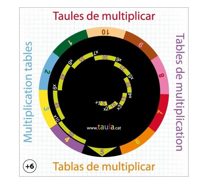 Disco giratorio tablas de multiplicar