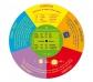 Disc giratori convertidor de mesures